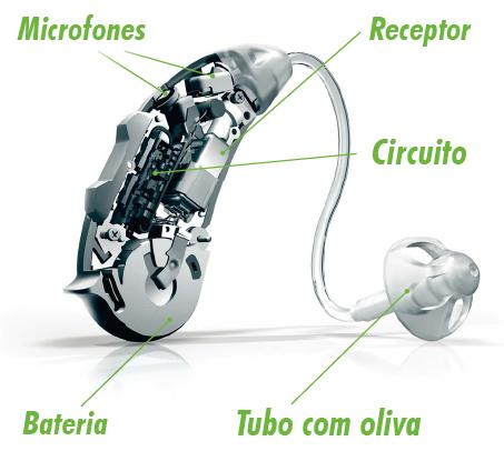 partes aparelho auditivo